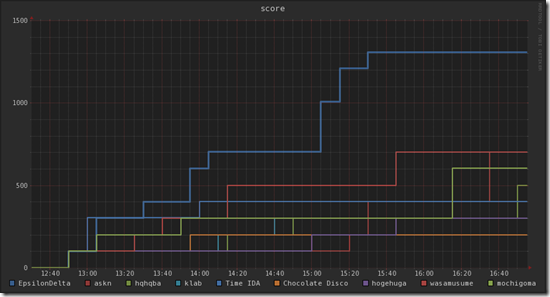 seccon2013-kagawa-graph